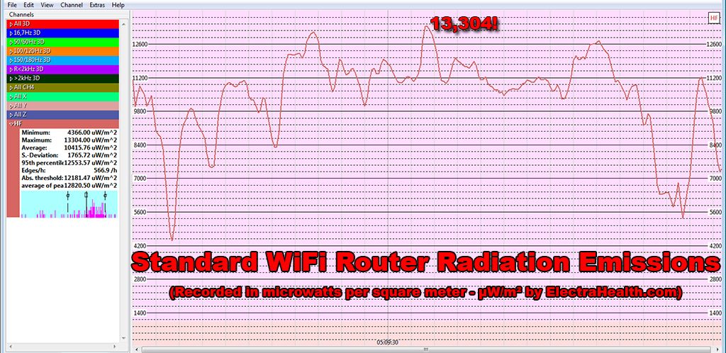 Standard WiFi Router RF Radiation Emissions Radiofrequency Microwave Levels